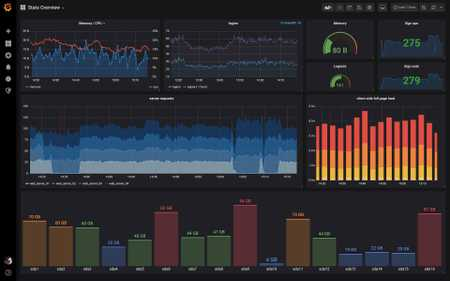 How to configure Grafana (Free version) with oAuth Okta, with SSL on Docker,Nginx and Load dashboard from json