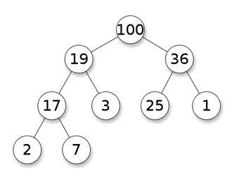 What is Heap Data Structure